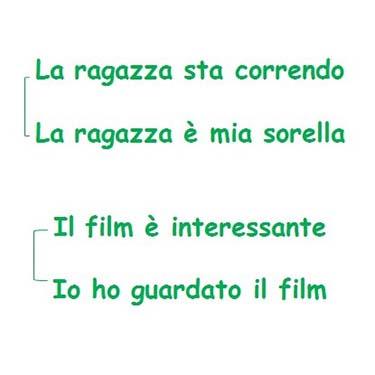 I pronomi relativi, approfondimento di italiano per gli alunni della Scuola Secondaria di I grado a cura di Gabriella Rizzo   Homework & Muffin